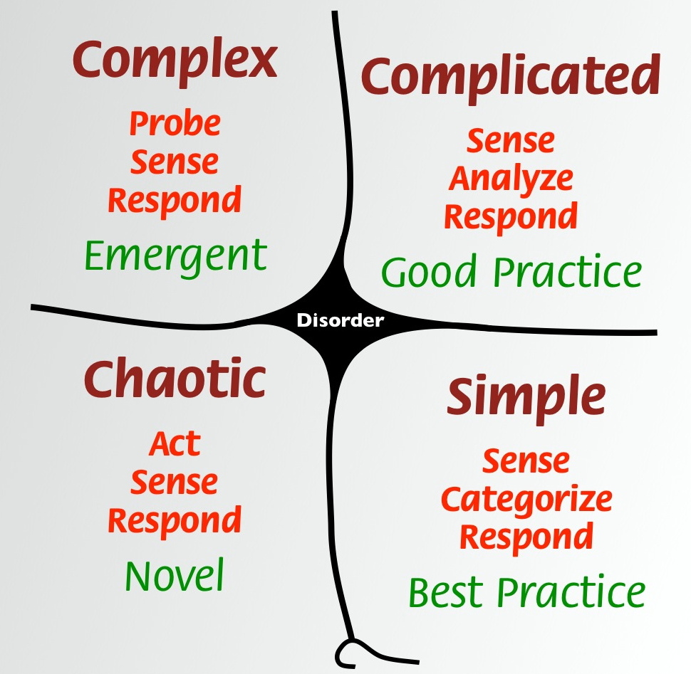 Cynefin Framework quadrants, in clockwise order from top left: Complex, Complicated, Simple, Chaotic